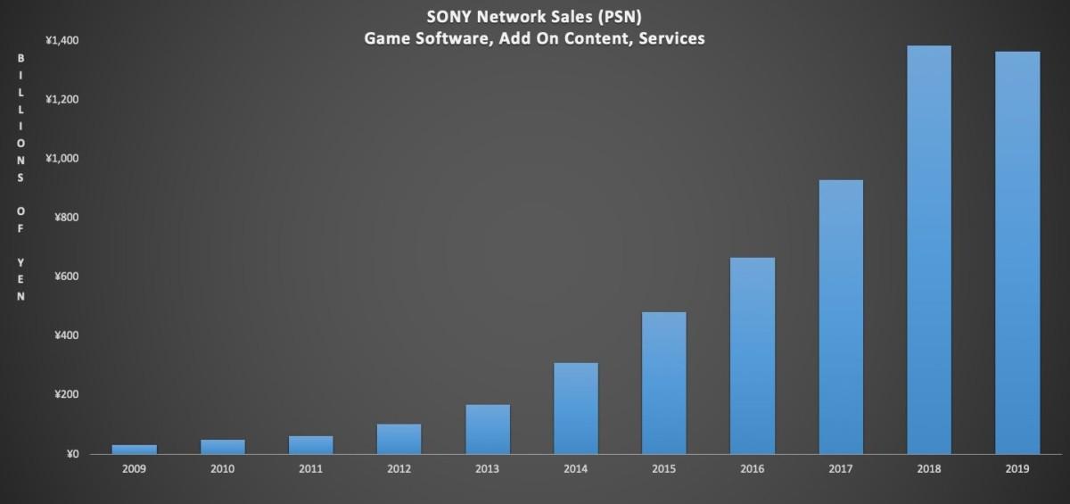 L'évolution du chiffre d'affaires lié au PlayStation Network