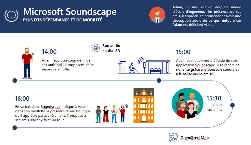 Fonctionnement de Microsoft Soundscape