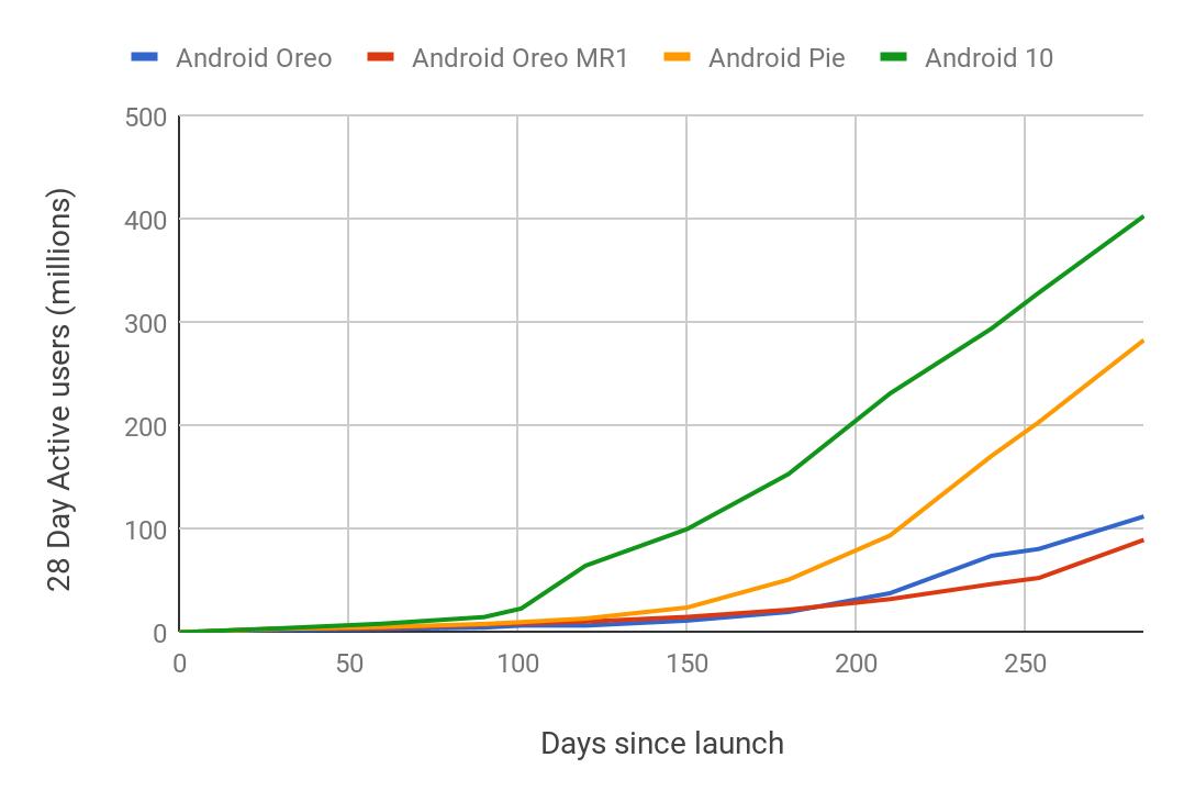 La vitesse d'adoption d'Android 10 a été la plus rapide