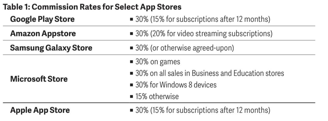 Les taux de commission des magasins d'applications