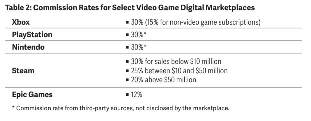 Taux de commission sur les stores de jeux vidéo