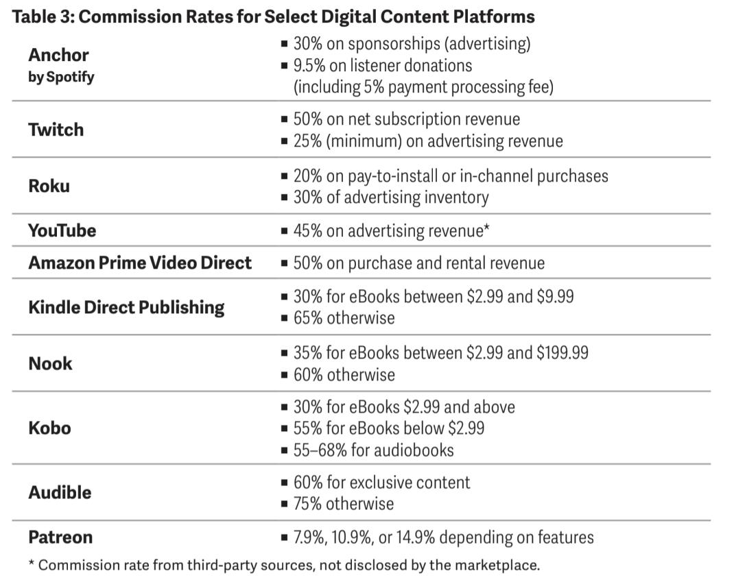 Taux de commission sur les plateformes de contenus digitaux