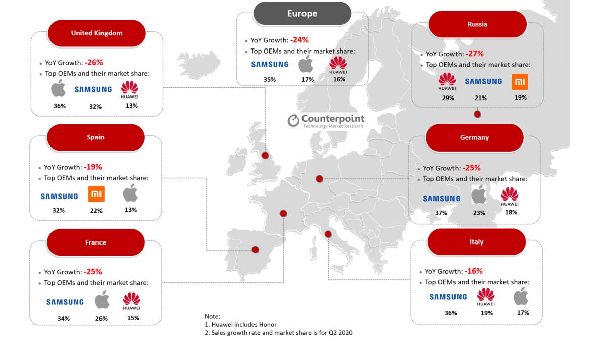 Marché européen des smartphones pendant la pandémie