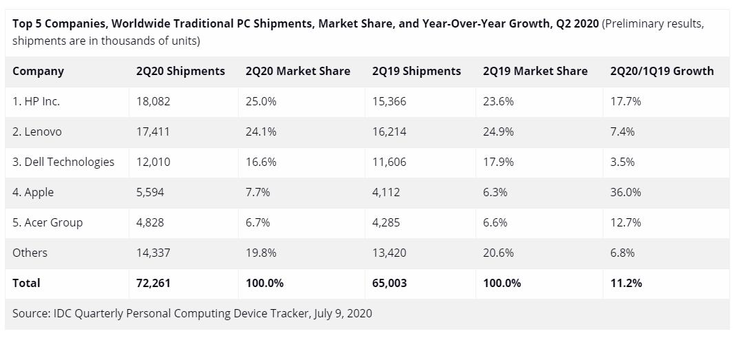 Le TOP 5 des vendeurs de PC dans le monde en parts de marché et volume de ventes