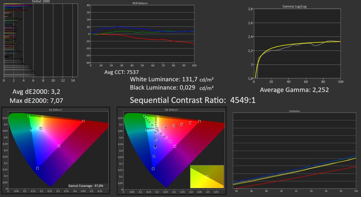 Nos mesures en mode Cinéma SDR