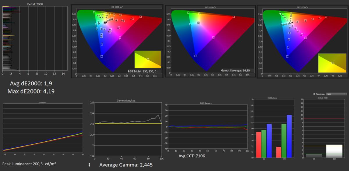 Mesures SDR Mode cinéma