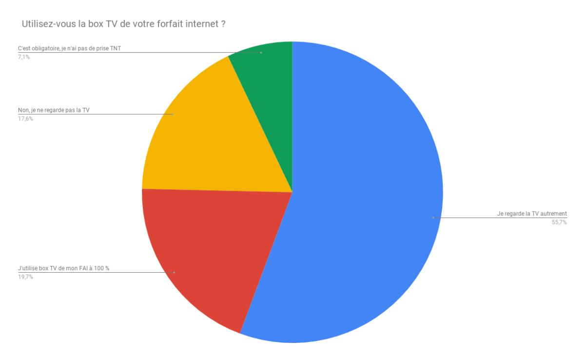 Résultats du sondage de la semaine sur les box TV des FAI