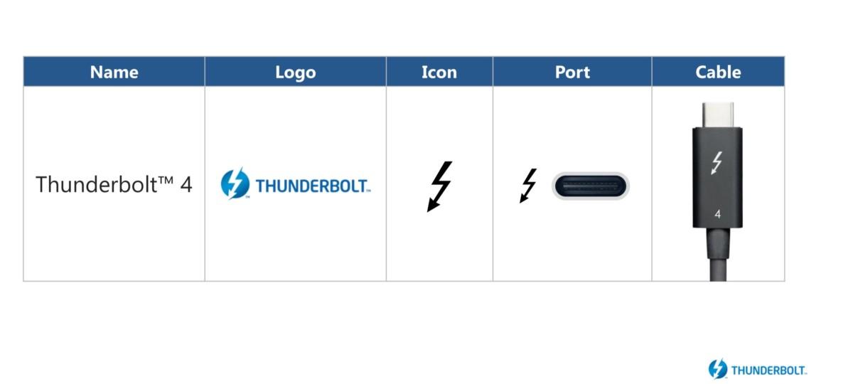 Les câbles Thunderbolt sont étiquetés avec l'icône de l'éclair et un numéro «4»