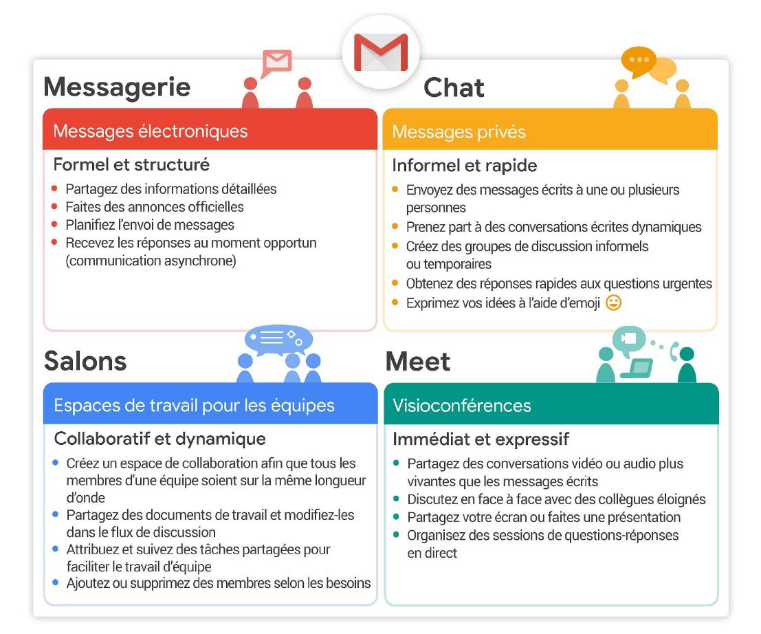 Les nouvelles rubriques de Gmail