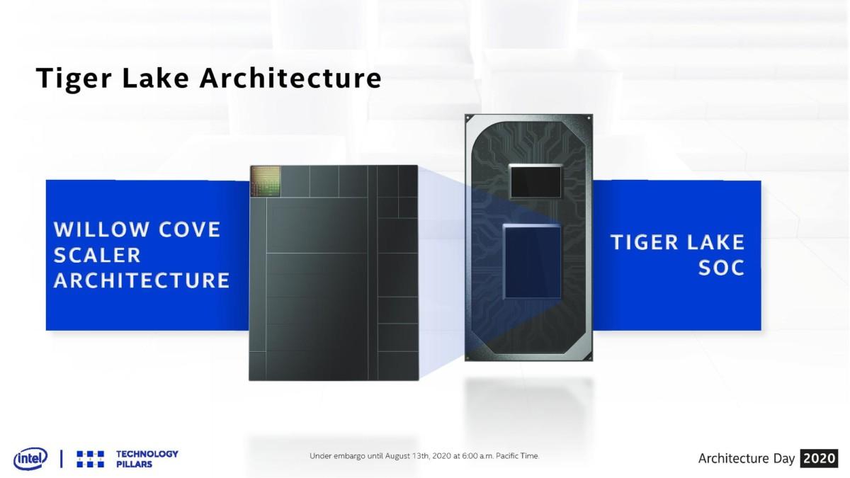 Basée sur des cœurs Willow Cove et une partie GPU Xe-LP, la génération Tiger Lake s'annonce prometteuse sur PC portable
