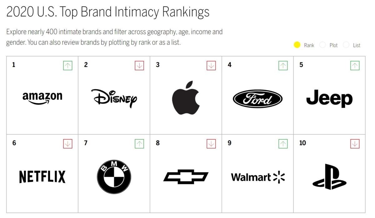 Le top10 des marques préférées aux États-Unis