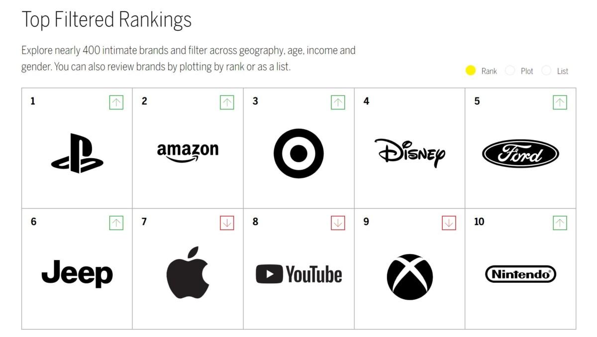 Top10 des marques préférées aux États-Unis chez les 18-34ans