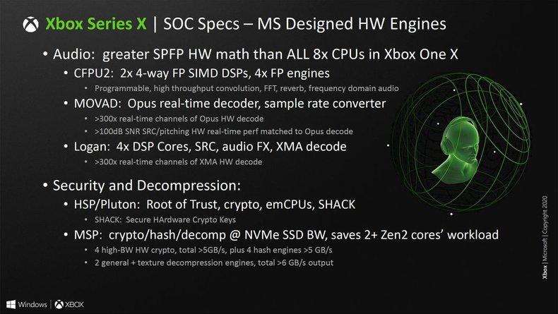 Xbox Series X : une configuration AMD dans la continuité de la Xbox One X