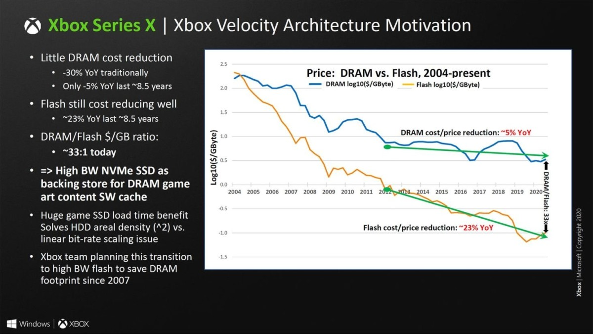 Le SSD de la Xbox Series X a commencé à être conçu dès 2007