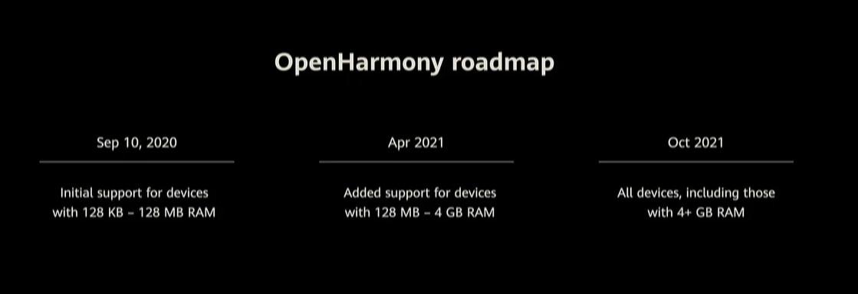 La roadmap d'OpenHarmony