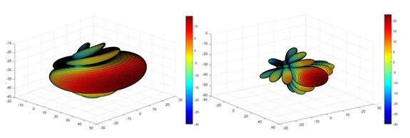 Simulation réalisée par l'ANFR avec le rayonnement d'une antenne passive (à gauche) et d'une antenne active (à droite)