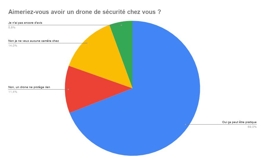 Résultats du sondage de la semaine sur les drones de sécurité à la maison