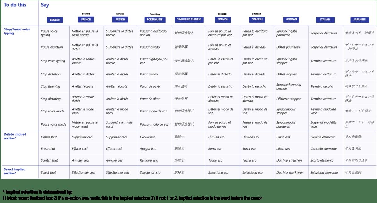 Commandes vocales de la dictée vocale Windows 10