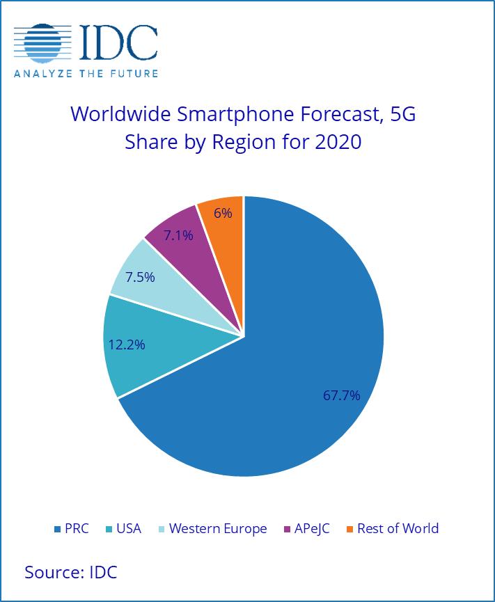 Prévisions IDC sur les smartphones 5G
