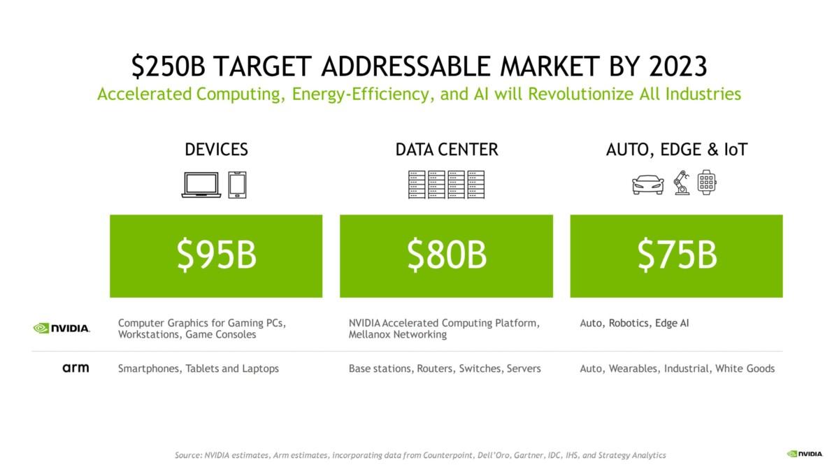 Le marché juteux visé par Nvidia en 2023