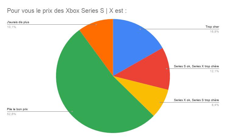 Résultat sondage prix Xbox Series S et X