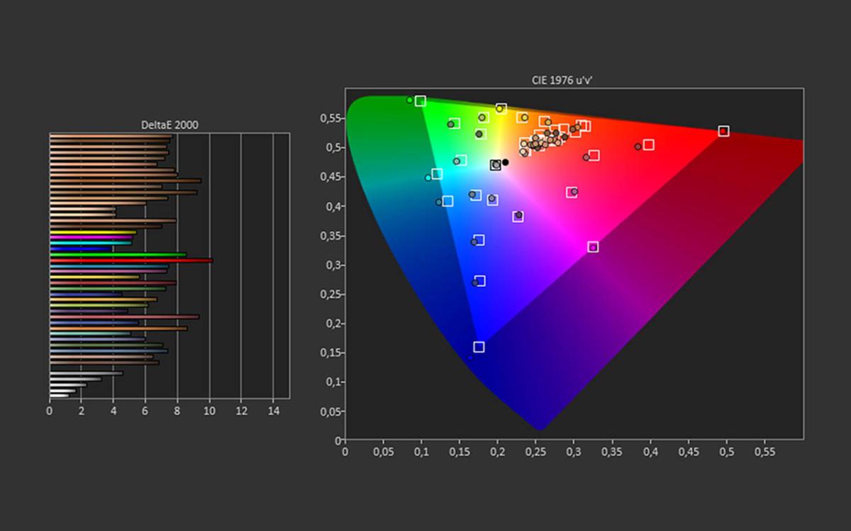 Test du grand écran du Galaxy Z Fold 2