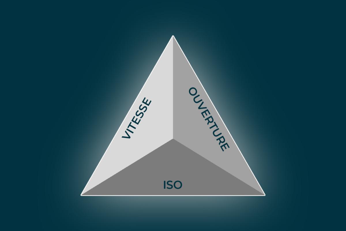 Le triangle d'exposition utilise l'ouverture, la vitesse et la sensibilité