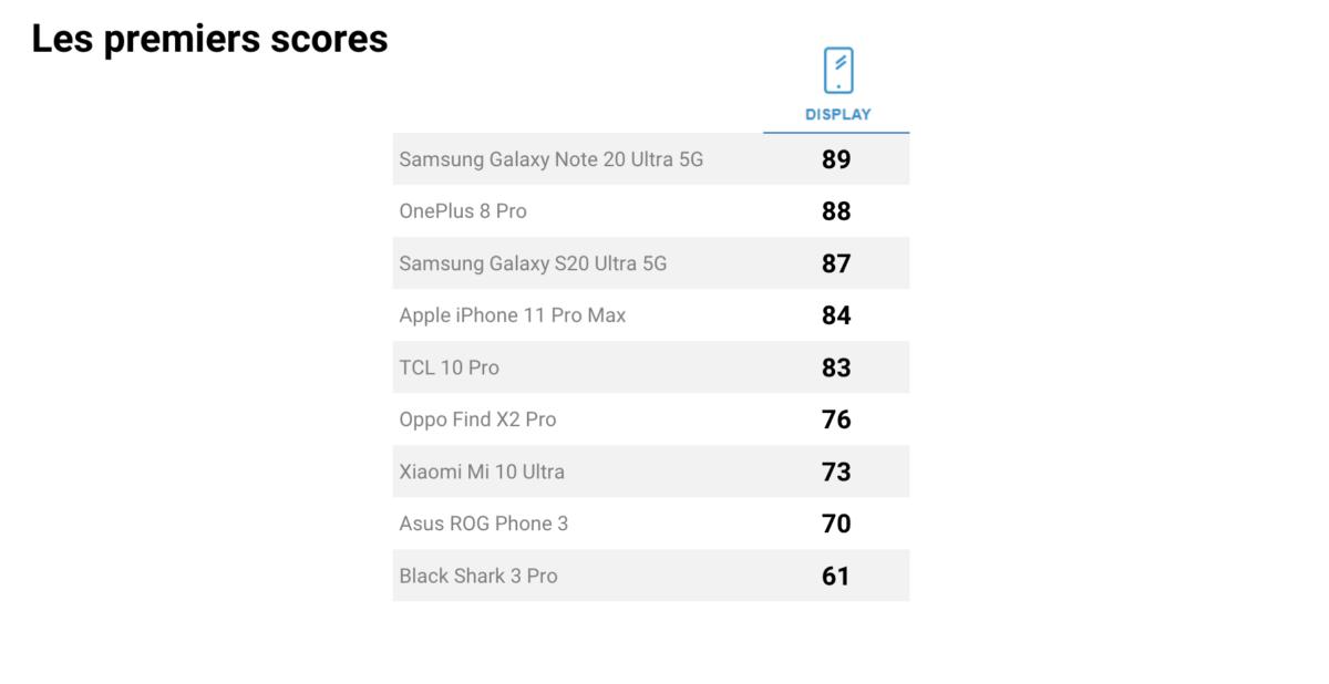 Les meilleurs écrans de smartphone selon DxOMark