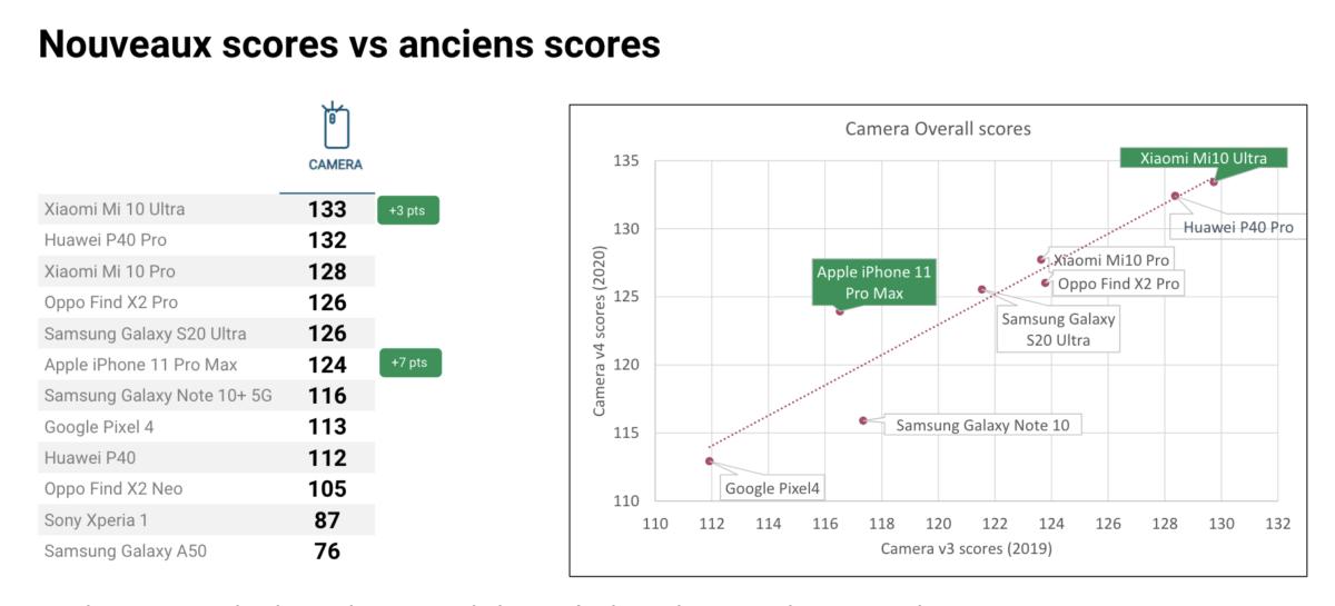 Nouveau classement des appareils photo des smartphones – Tous n'ont pas encore été testés et n'apparaissent pas forcément