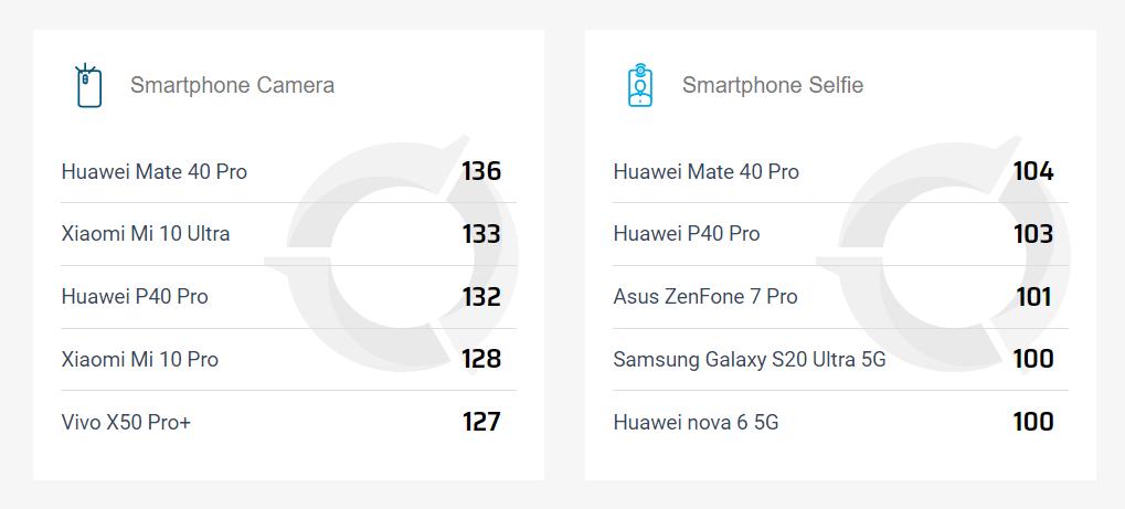 Scores DxoMark du Mate 40 Pro