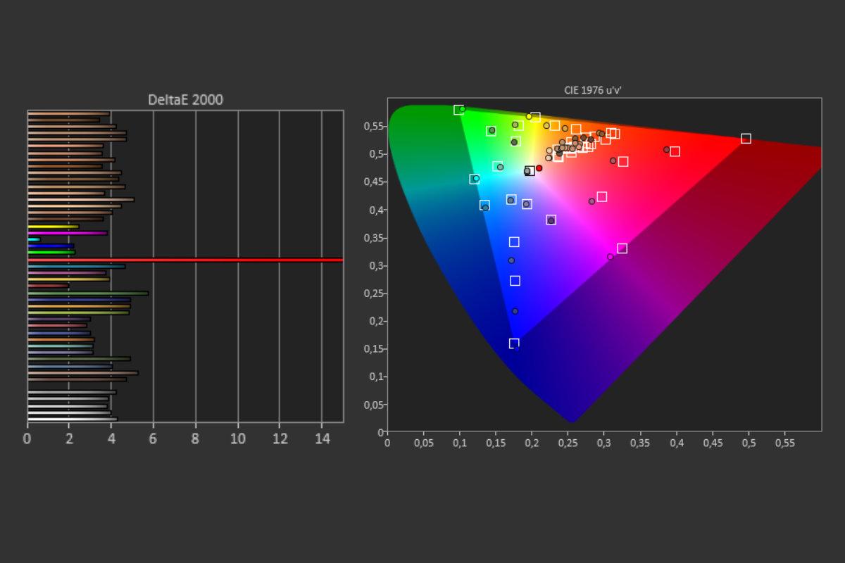 Mesures d'écran du Pixel 5