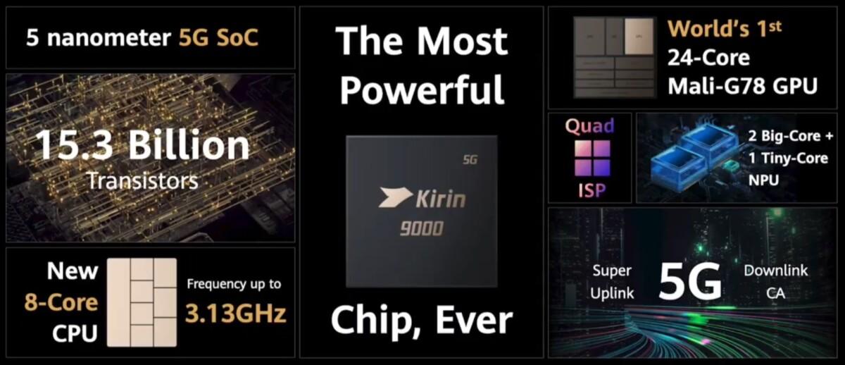 Les caractéristiques du Kirin 9000