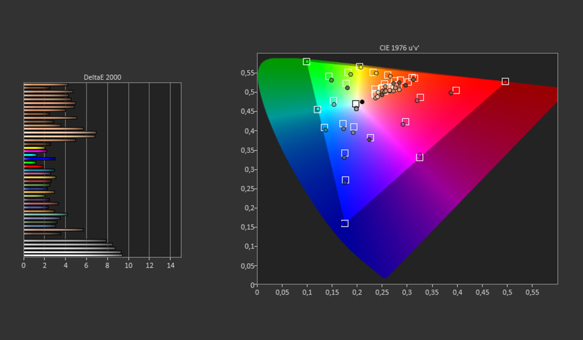 Par défaut, sur l'espaceDCI-P3, les blancs et les gris s'éloignent considérablement de la réalité.