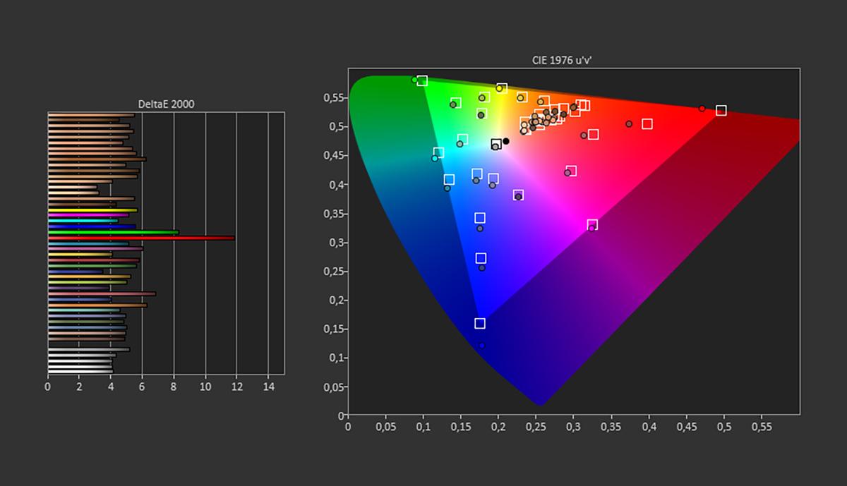 Test d'écran du Samsung Galaxy S20 FE
