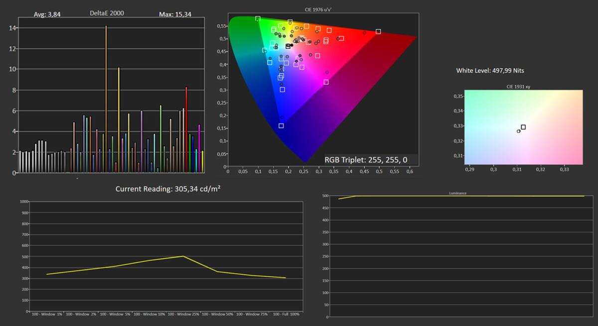 Les mesures en mode HDR Jour