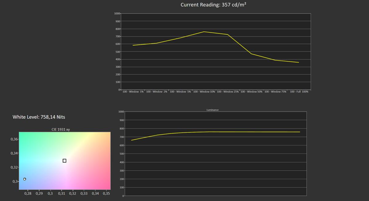 Mesure luminosité HDR Dynamique