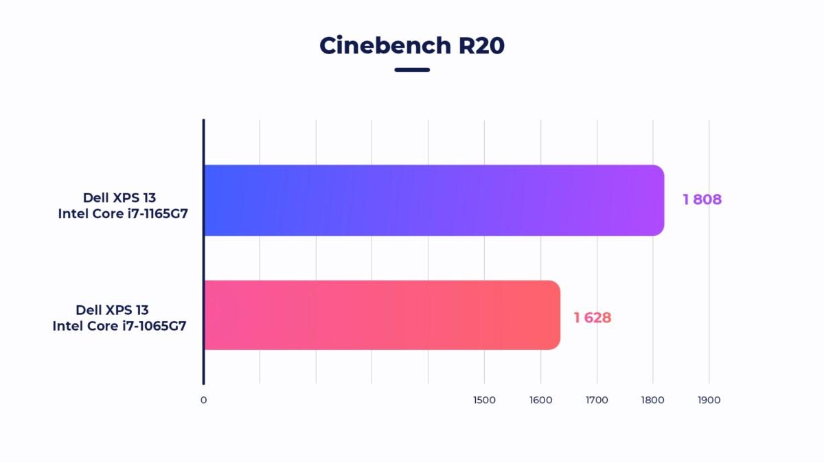 Benchmark très classique qui exploite l'applicationCinema4D. Il permet de tester si une machine est stable malgré une charge CPU importante, si le système de refroidissement d'un ordinateur de bureau ou d'un portable est suffisamment dimensionné pour des tâches à longue durée.