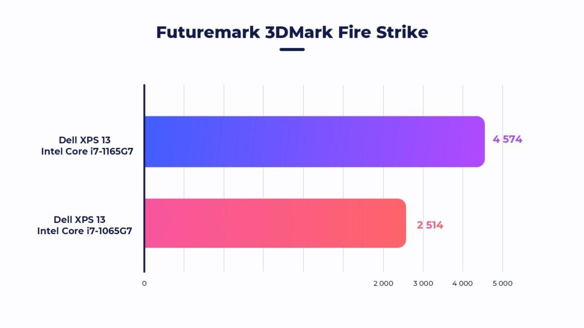 Grosse amélioration sur le benchmark Fire Strike. Un PC portable avec une puce graphique dédiée aura plus de 12000points pour comparaison. Sur un PC fixe conçu pour le jeu, c'est 22000points minimum en 2020.