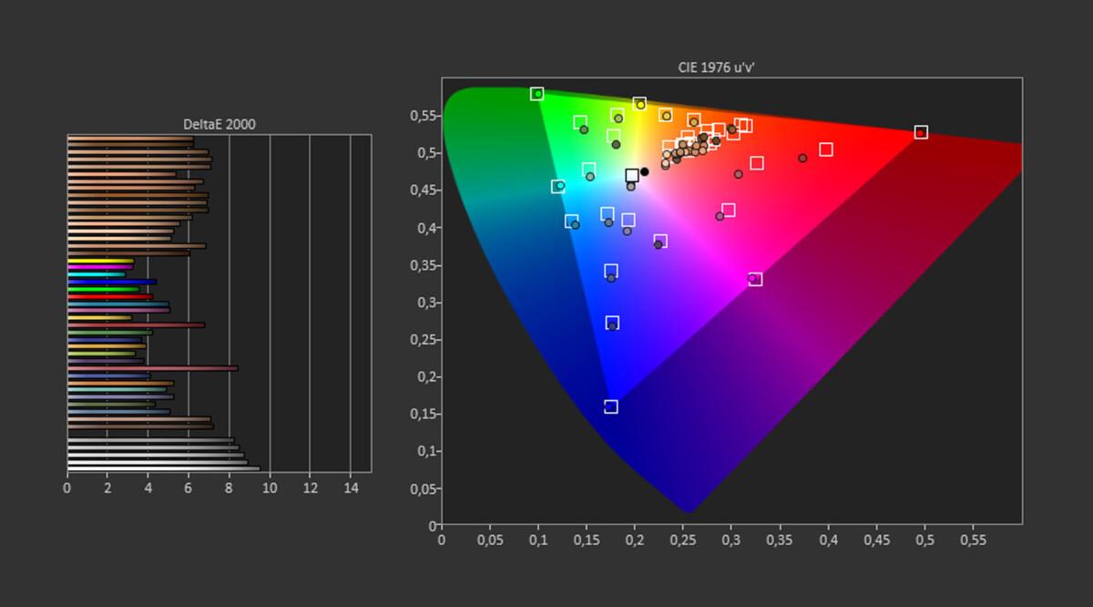 Test d'écran du Vivo X51