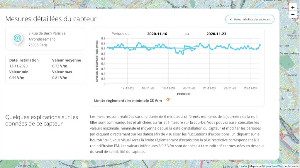 Ici, les données compilées par la sonde installée Rue de Berri, dans le 8e arrondissement.