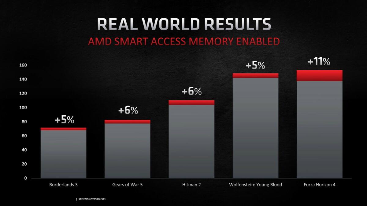 Nvidia va activer sur ses GeForce sa propre version du Smart Access Memory d'AMD