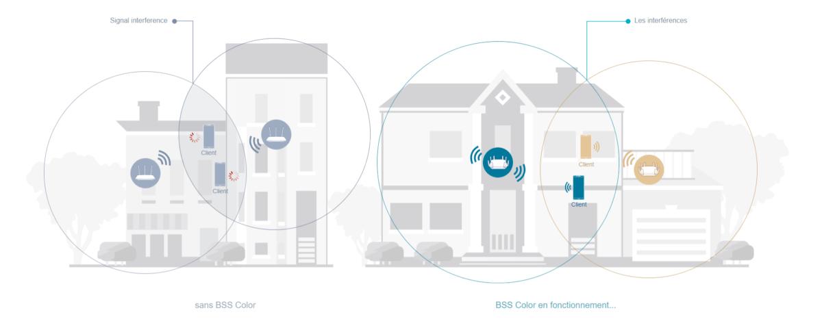Wi-Fi 6 et mesh: comment profiter du très haut débit dans toute la maison