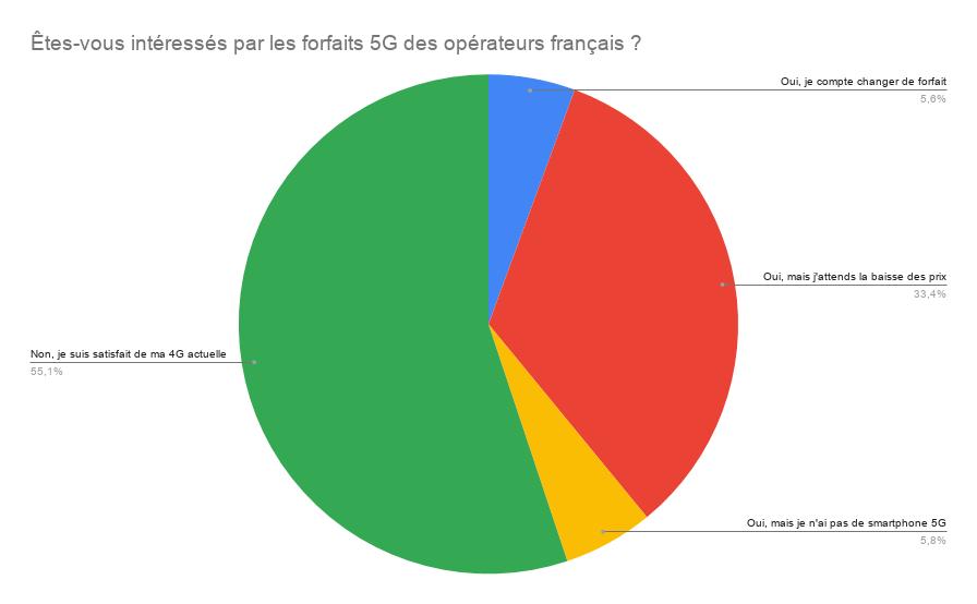 Résultas du sondage Frandroid sur la 5G