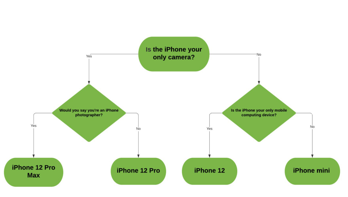 L'arbre de décision créé par TechCrunch