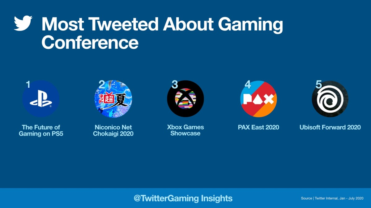 The conferences that generated the most tweets