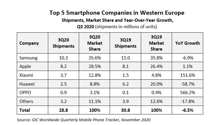 IDC smartphone market Western Europe