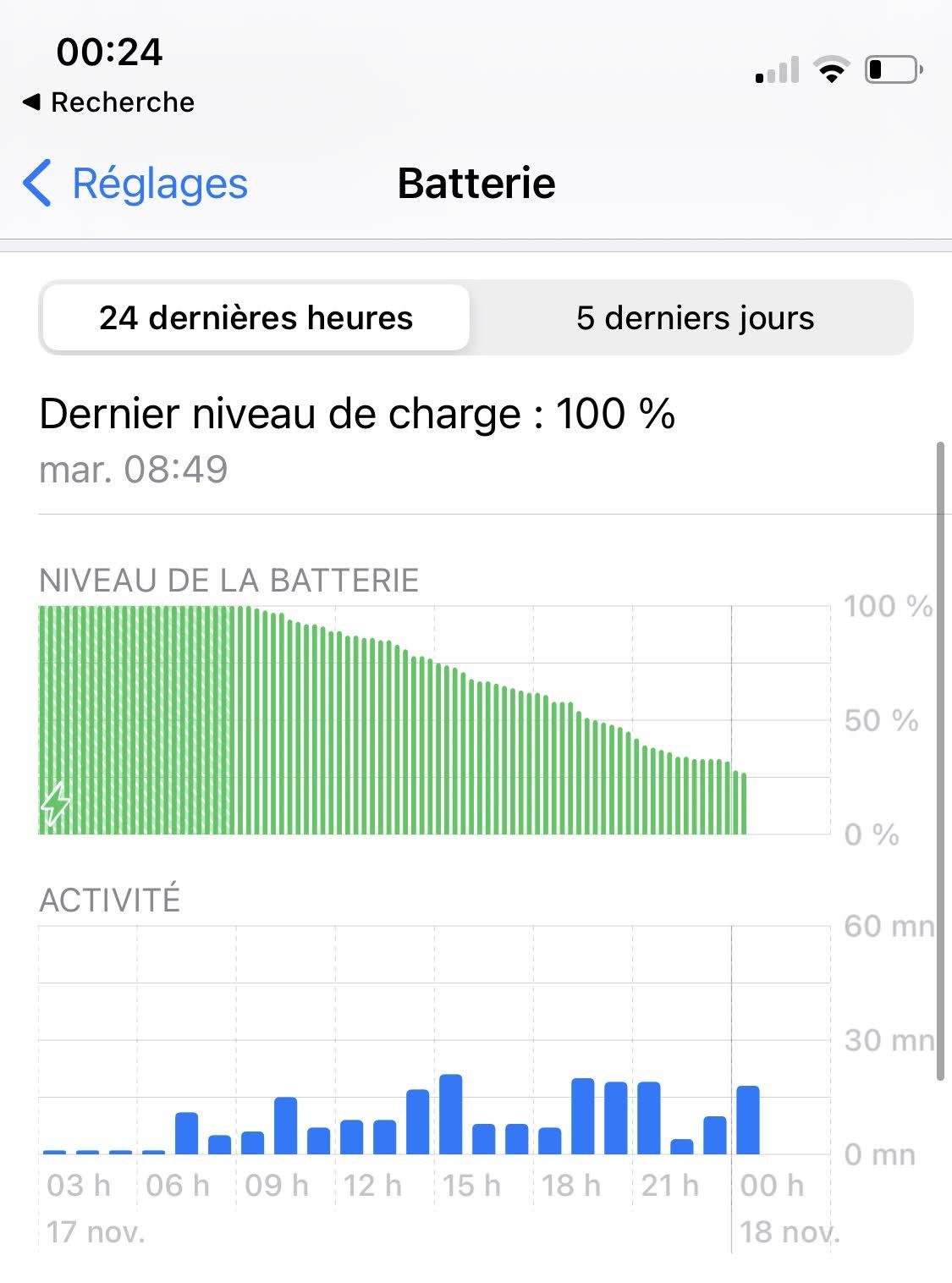 Une journée typique avec l'iPhone12, débranché au réveil jusqu'au coucher. Métro, boulot et dodo…