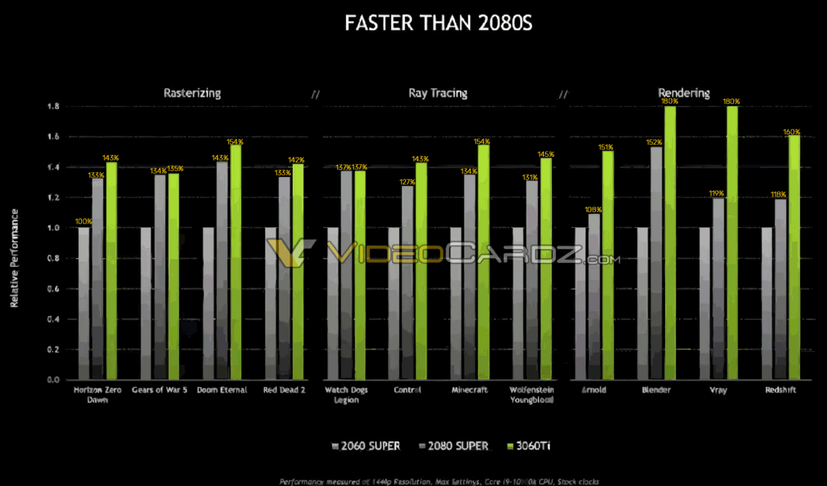 The RTX 2080 SUPER is matched or beaten by the RTX 3060 Ti in all games tested
