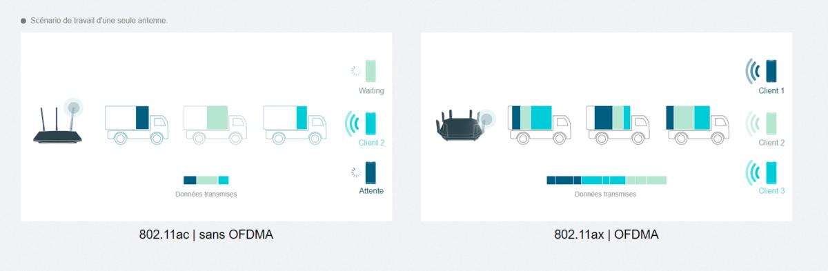 Le principe de l'OFDMA peut être expliqué avec ce schéma utilisant des camions. Dans le cas du WiFi 5 (à gauche), chaque camion de livraison ou «paquet» ne peut livrer qu'un colis à un appareil à la fois. Dans le cas du WiFi 6 (à droite), chaque camion peut livrer plusieurs colis simultanément, et à plusieurs appareils.