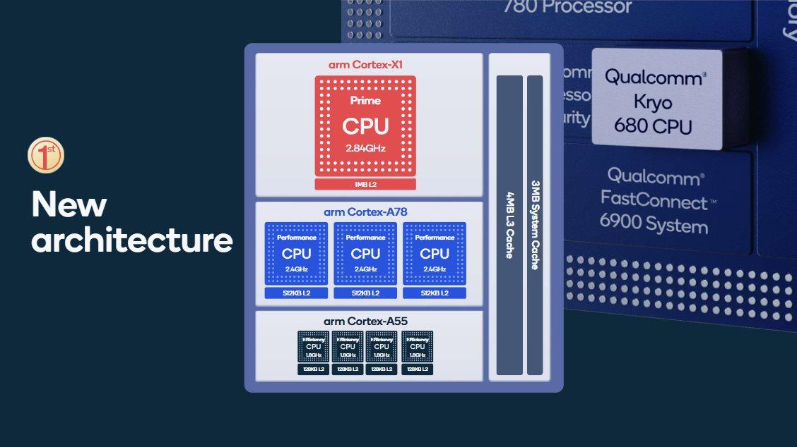 Architecture CPU du Snapdragon 888